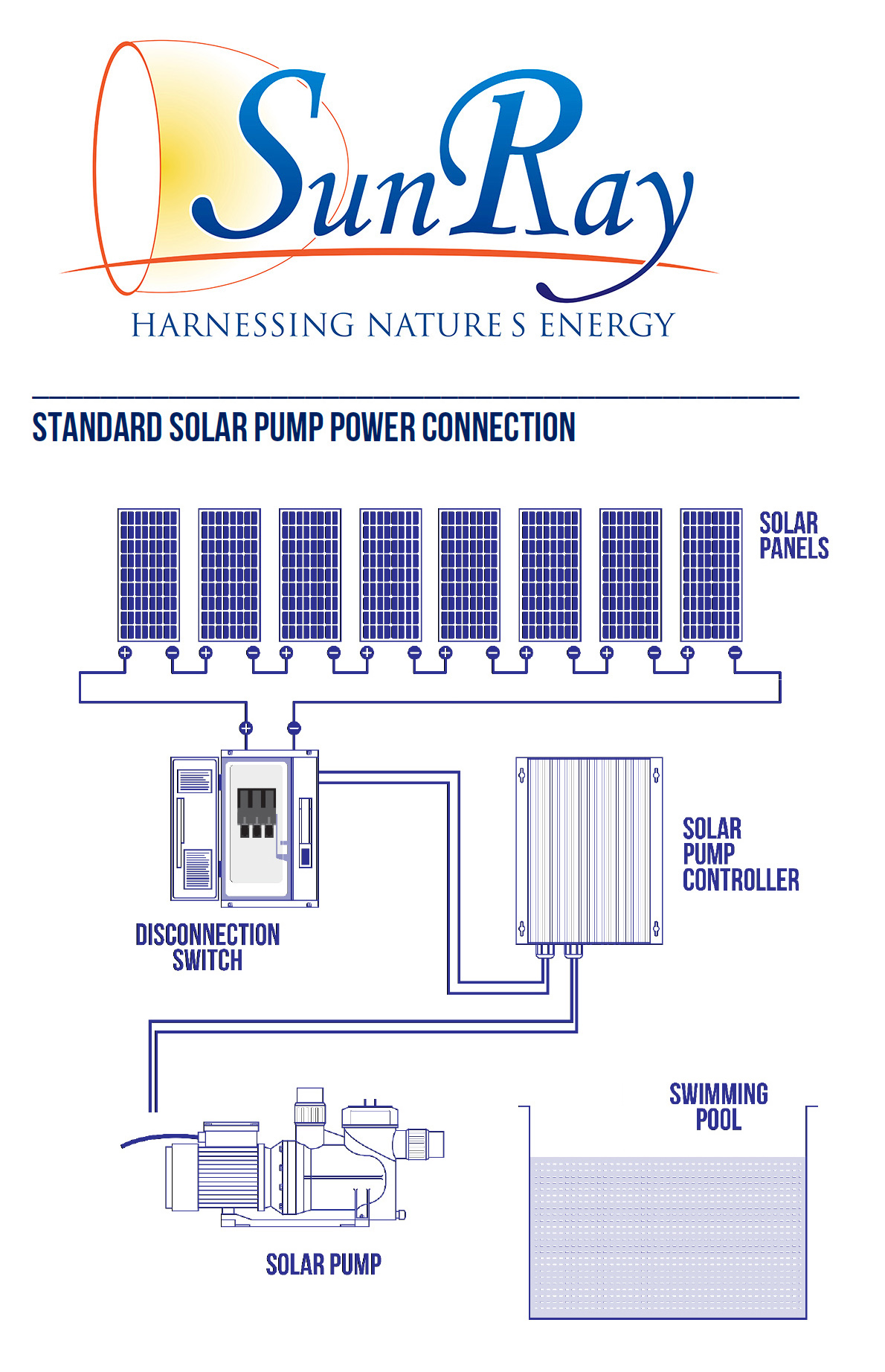 Sunray Solar Pool Pumps Powered Residential Cover Pools Wiring Diagram Solflo4 35hp Brushless