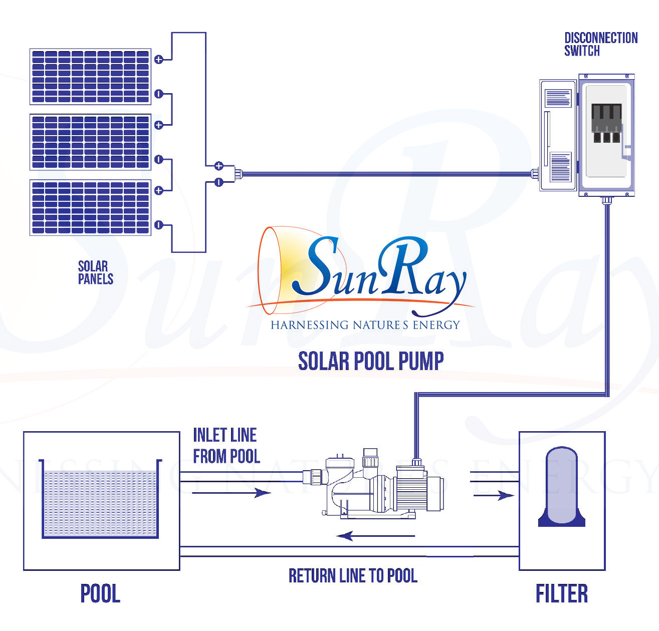 Sunray Solar Pool Pumps Powered Residential Cover Pools Wiring Diagram Clipart Parts Flow