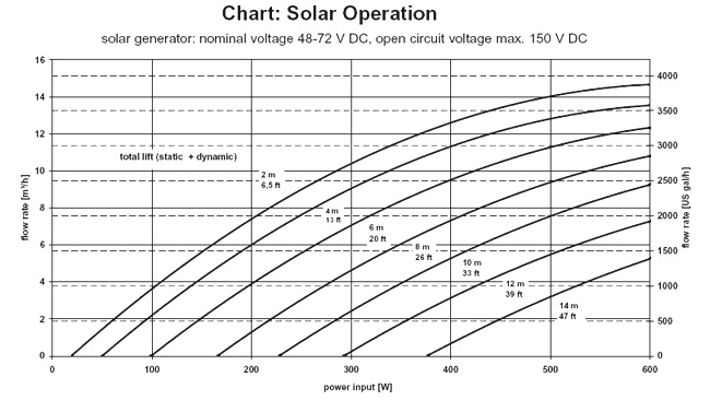 Solar Operation Chart - Flow Rate
